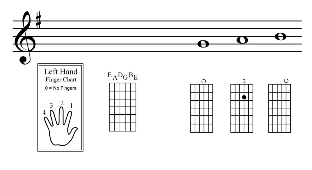 Guitar Lesson One Notes